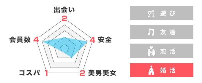 アプリステータス-マッチドットコム