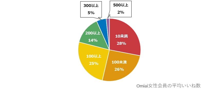 Omiai女性会員の平均いいね数