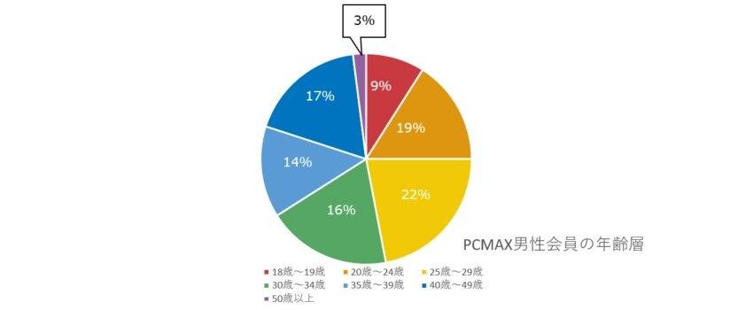 PCMAX年齢層男性