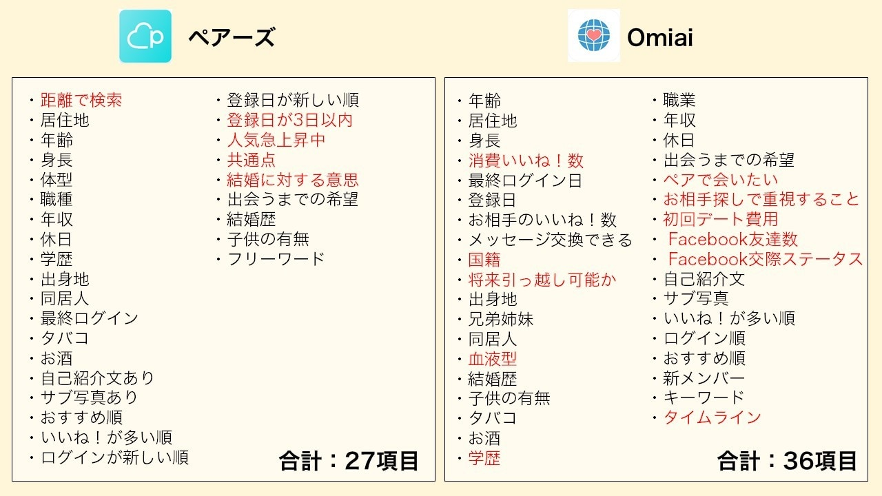 ペアーズとOmiaiの検索項目の比較