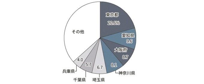 在日外国人は都心部に多い