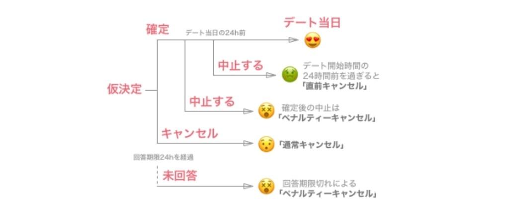 いきなりデート キャンセル