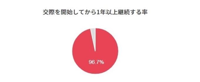 カップル継続率96.7%