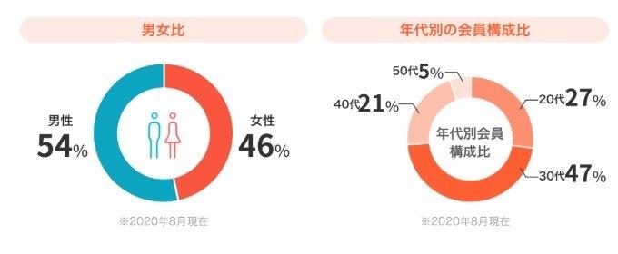 naco-do 会員情報グラフ