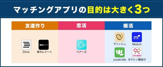 マッチングアプリの目的は3つ