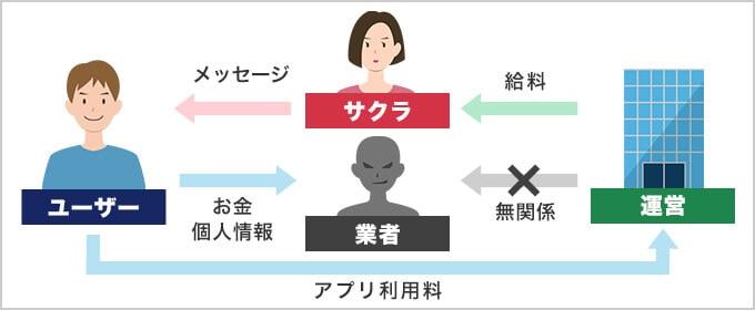 業者とサクラの違いを解説する図