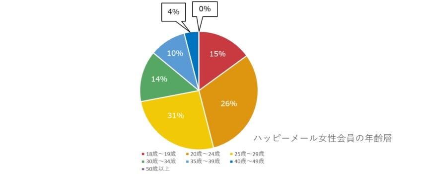 ハッピーメールの女性会員の年齢層グラフ