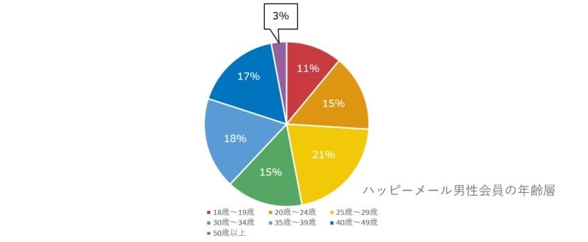 ハッピーメールの男性会員の年齢層グラフ