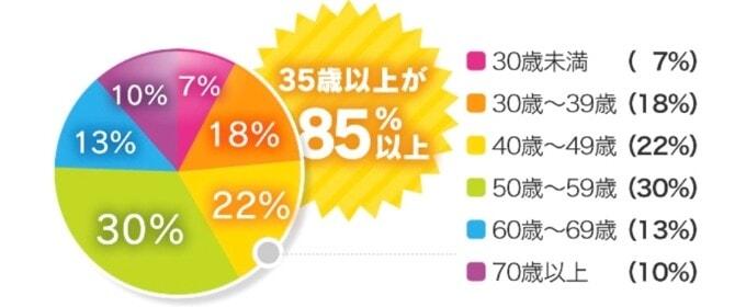 華の会メールの年齢層グラフ